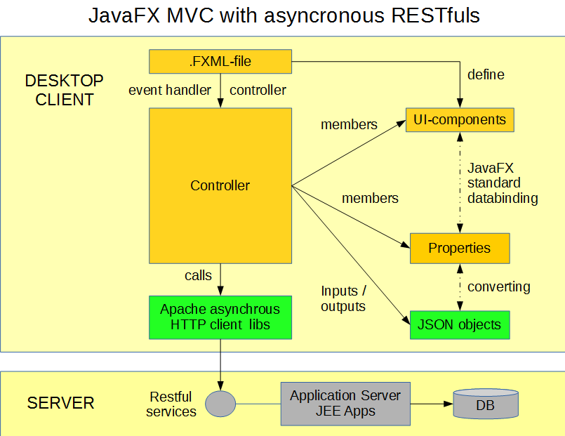 RESTFul service with JavaFX application