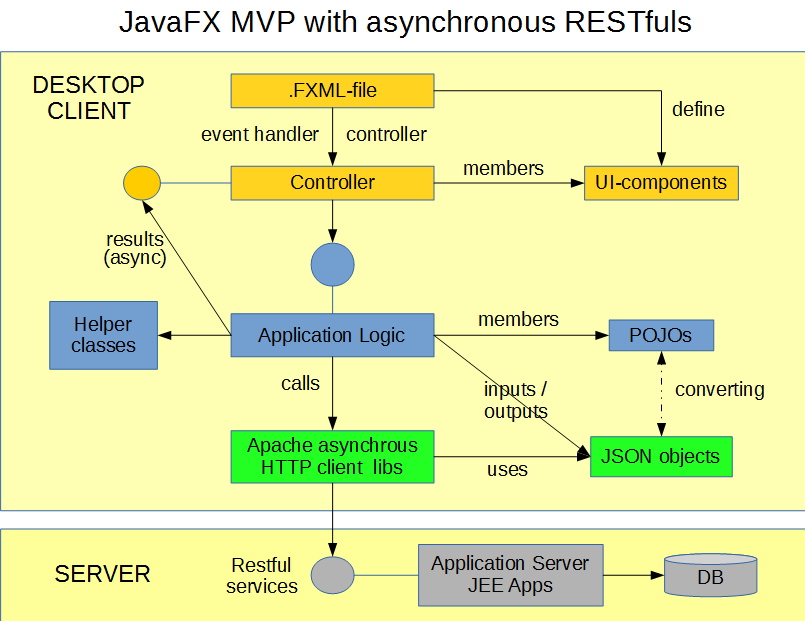 JavFX application with MVP-architecture