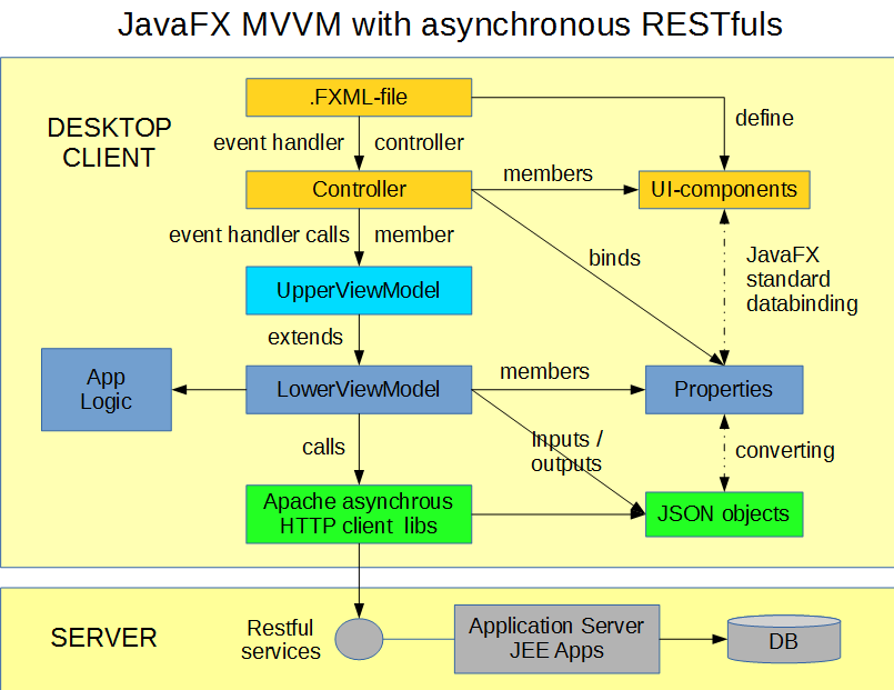 JavFX application with MVVM-architecture