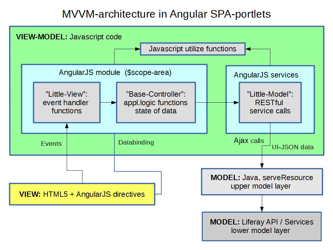 Angularin MVC-malli