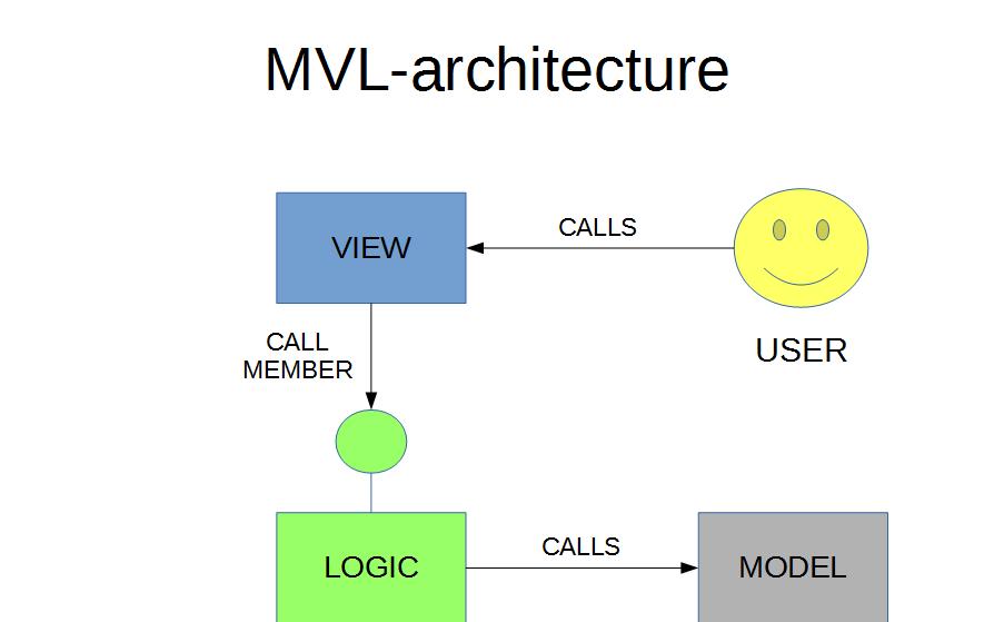 MVL architecture